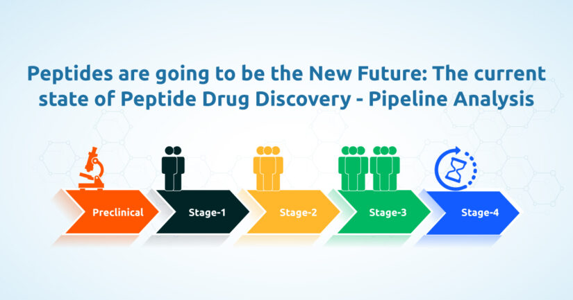 Peptides are Going to be the New Future: The Current State of Peptide Drug Discovery – Pipeline Analysis