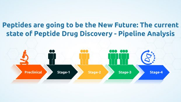 peptide drug discovery pipeline analysis - clinical trial stages